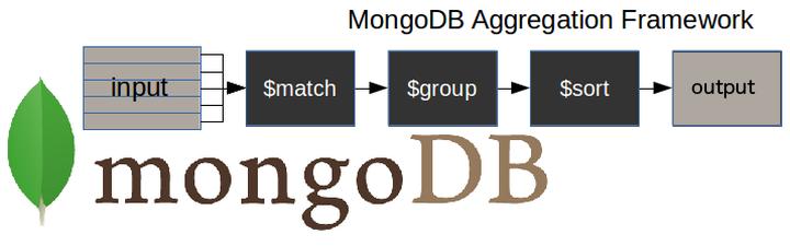 Indexes And MongoDB Aggregation Framework Queries – Juan Antonio Roy