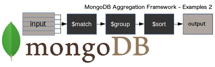 MongoDB Aggregation Framework (part 4) – Juan Antonio Roy Couto
